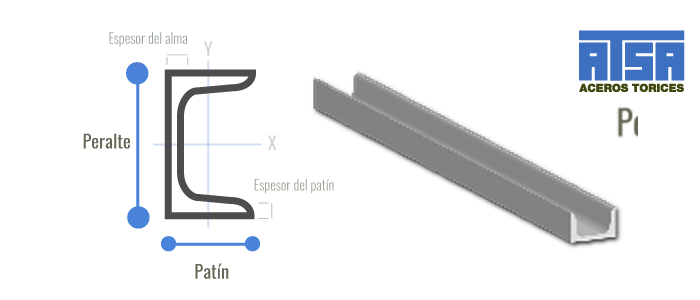 Estructura de canal CPS